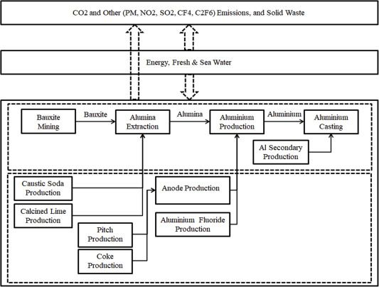 Material-energy-water nexus: Modelling the long term implications of aluminium demand and supply on global climate change up to 2050