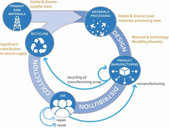 Greater circularity leads to lower criticality, and other links between criticality and the circular economy