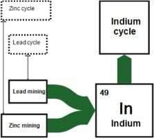 Indium in mainland China: Insights into use, trade, and efficiency from the substance flow analysis