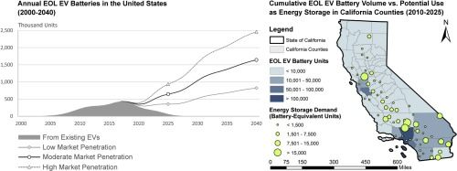 U.S. end-of-life electric vehicle batteries: Dynamic inventory modeling and spatial analysis for regional solutions