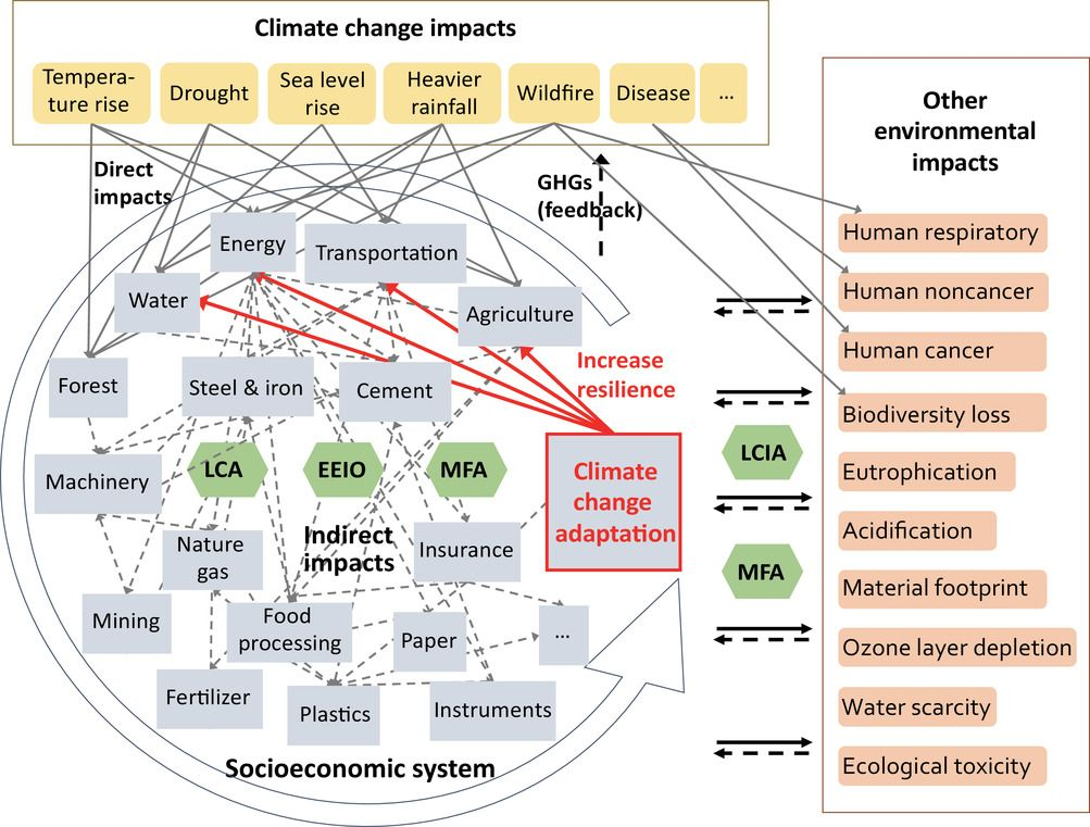 Toward sustainable climate change adaptation