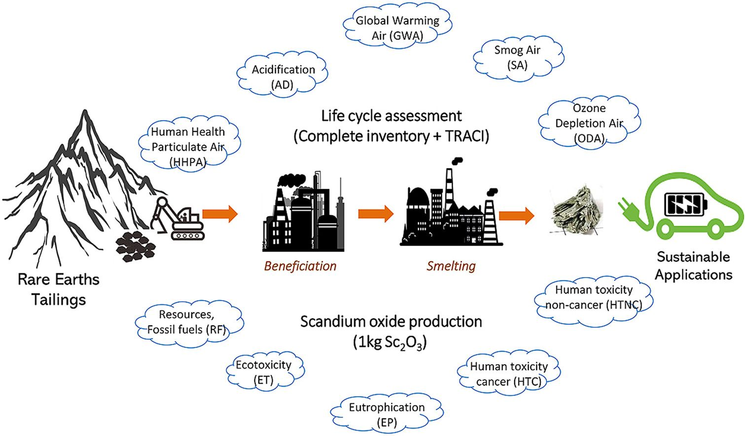 Environmental Impacts of Scandium Oxide Production from Rare Earths Tailings of Bayan Obo Mine