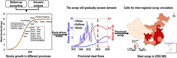 Mapping provincial steel stocks and flows in China: 1978–2050