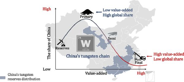 Refining the understanding of China's tungsten dominance with dynamic material cycle analysis