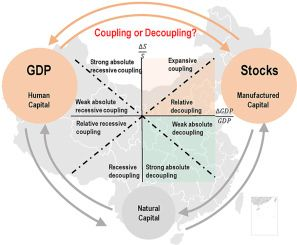 Regional disparities in decoupling economic growth and steel stocks: Forty years of provincial evidence in China