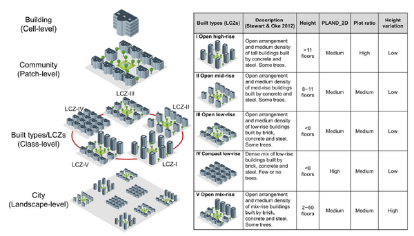Characterizing three dimensional (3-D) morphology of residential buildings by landscape metrics