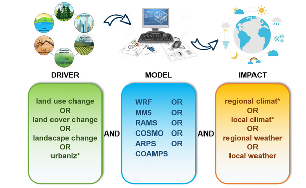 Impacts of landscape changes on local and regional climate:a systematic review