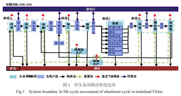 Scenario analysis of energy consumption and carbon emissions in Chinese aluminum life cycle and emissions reduction measures.